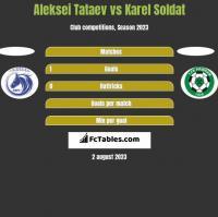 Aleksei Tataev vs Karel Soldat h2h player stats