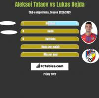 Aleksei Tataev vs Lukas Hejda h2h player stats