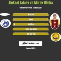 Aleksei Tataev vs Marek Hlinka h2h player stats