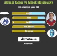Aleksei Tataev vs Marek Matejovsky h2h player stats