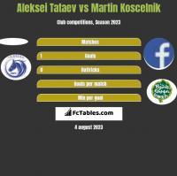 Aleksei Tataev vs Martin Koscelnik h2h player stats