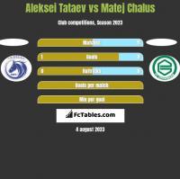 Aleksei Tataev vs Matej Chalus h2h player stats
