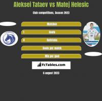 Aleksei Tataev vs Matej Helesic h2h player stats