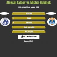 Aleksei Tataev vs Michal Hubinek h2h player stats