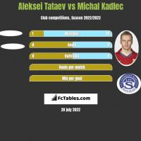 Aleksei Tataev vs Michal Kadlec h2h player stats