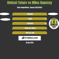 Aleksei Tataev vs Milos Kopecny h2h player stats