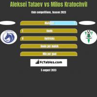 Aleksei Tataev vs Milos Kratochvil h2h player stats