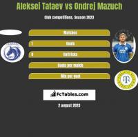 Aleksei Tataev vs Ondrej Mazuch h2h player stats