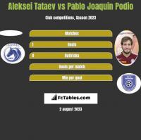 Aleksei Tataev vs Pablo Joaquin Podio h2h player stats