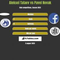 Aleksei Tataev vs Pavel Novak h2h player stats