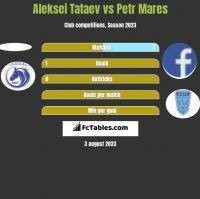 Aleksei Tataev vs Petr Mares h2h player stats