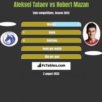 Aleksei Tataev vs Robert Mazan h2h player stats