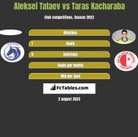 Aleksei Tataev vs Taras Kacharaba h2h player stats