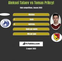 Aleksei Tataev vs Tomas Prikryl h2h player stats