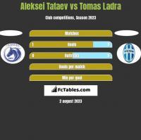Aleksei Tataev vs Tomas Ladra h2h player stats