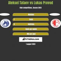 Aleksei Tataev vs Lukas Provod h2h player stats
