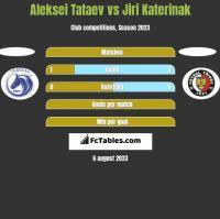 Aleksei Tataev vs Jiri Katerinak h2h player stats