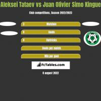 Aleksei Tataev vs Juan Olivier Simo Kingue h2h player stats