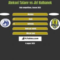 Aleksei Tataev vs Jiri Kulhanek h2h player stats