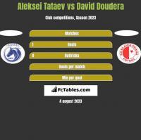 Aleksei Tataev vs David Doudera h2h player stats