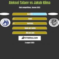 Aleksei Tataev vs Jakub Klima h2h player stats