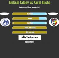 Aleksei Tataev vs Pavel Bucha h2h player stats