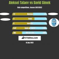 Aleksei Tataev vs David Simek h2h player stats