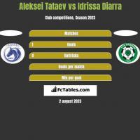 Aleksei Tataev vs Idrissa Diarra h2h player stats