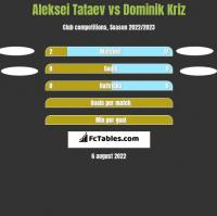 Aleksei Tataev vs Dominik Kriz h2h player stats