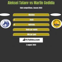 Aleksei Tataev vs Martin Cedidla h2h player stats