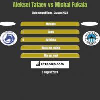Aleksei Tataev vs Michal Fukala h2h player stats