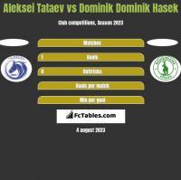Aleksei Tataev vs Dominik Dominik Hasek h2h player stats