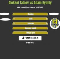 Aleksei Tataev vs Adam Rychly h2h player stats
