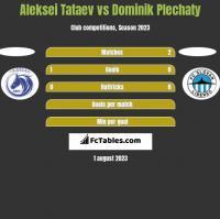 Aleksei Tataev vs Dominik Plechaty h2h player stats