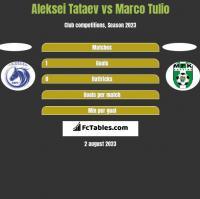 Aleksei Tataev vs Marco Tulio h2h player stats