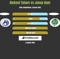 Aleksei Tataev vs Jonas Auer h2h player stats