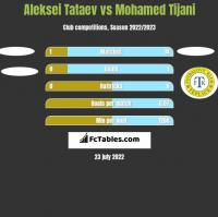 Aleksei Tataev vs Mohamed Tijani h2h player stats