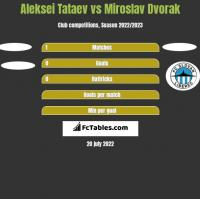 Aleksei Tataev vs Miroslav Dvorak h2h player stats