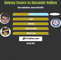 Aleksiej Ewsjew vs Alexander Kulikov h2h player stats