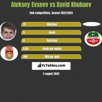 Aleksiej Ewsjew vs David Khubaev h2h player stats