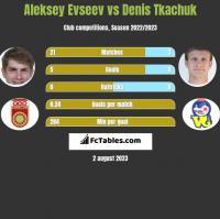 Aleksiej Ewsjew vs Denis Tkaczuk h2h player stats