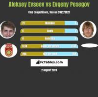 Aleksiej Ewsjew vs Evgeny Pesegov h2h player stats