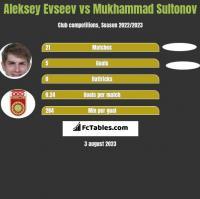 Aleksiej Ewsjew vs Mukhammad Sultonov h2h player stats