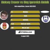 Aleksiej Ewsjew vs Oleg Igorevich Aleinik h2h player stats
