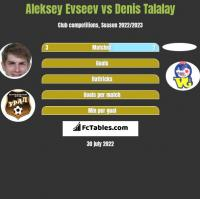 Aleksey Evseev vs Denis Talalay h2h player stats
