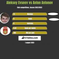 Aleksiej Ewsjew vs Anton Antonov h2h player stats