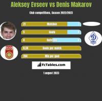 Aleksiej Ewsjew vs Denis Makarov h2h player stats