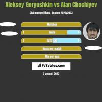 Aleksey Goryushkin vs Alan Chochiyev h2h player stats