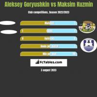 Aleksey Goryushkin vs Maksim Kuzmin h2h player stats