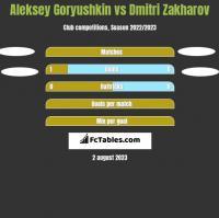 Aleksey Goryushkin vs Dmitri Zakharov h2h player stats